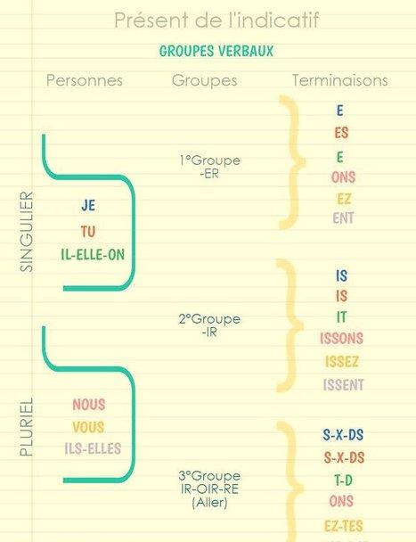 Conjugaison - Présent de l'indicatif | FLE enfants | Scoop.it