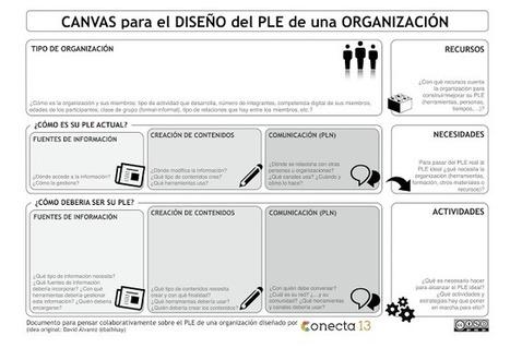 Revisando el entorno de aprendizaje de la Comunidad OrienTapas | Orientación Educativa - Enlaces para mi P.L.E. | Scoop.it