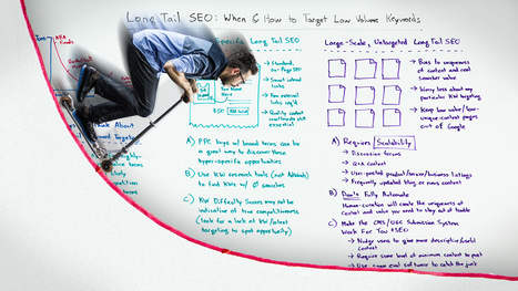 Long Tail SEO: When & How to Target Low-Volume Keywords - Whiteboard Friday | All About Google | Scoop.it