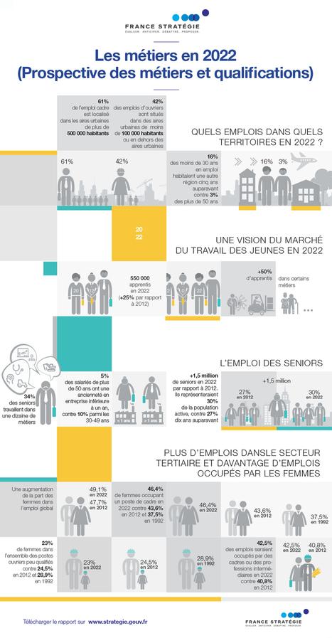 Le nouvel exercice de prospective nationale des... - France Stratégie | Formation, Management & Outils Technologiques support de l'intelligence collective | Scoop.it