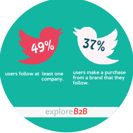 Social Media and the Small Business - exploreB2B   Small business   Scoop.it