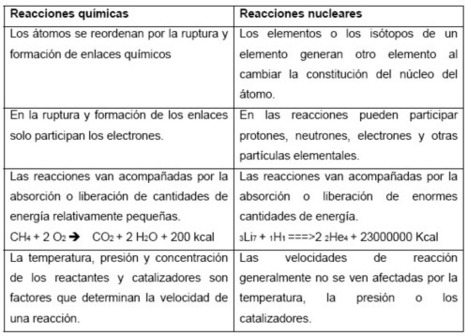 Partículas nucleares y reacciones nucleares | Energía absoluta | Scoop.it