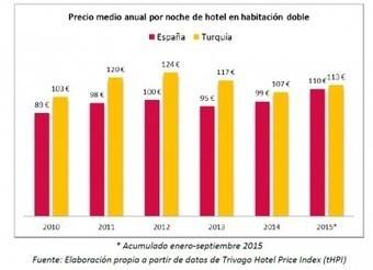 Comparativo turístico Turquía versus España en 5 infografías   Turismo y Economía   Turismo, Redes y Conocimiento   Scoop.it