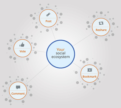 The Google Social Signals Map You Didn't Know Existed | Search Engine Marketing For Real Estate | Scoop.it