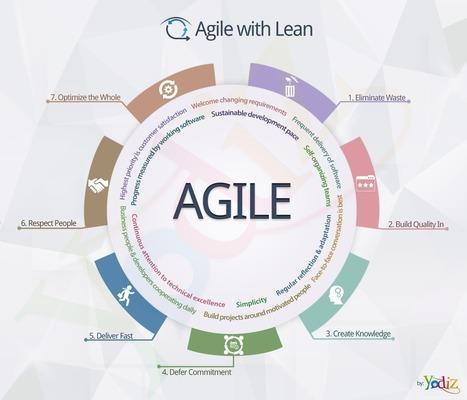 Yodiz Blog » Incorporating Lean methodologies in Agile | Yodiz - Agile Project Management Tool | Scoop.it