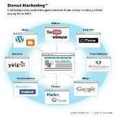 Réseaux sociaux : quand faut-il publier pour être réellement efficace ? | Digital Martketing 101 | Scoop.it