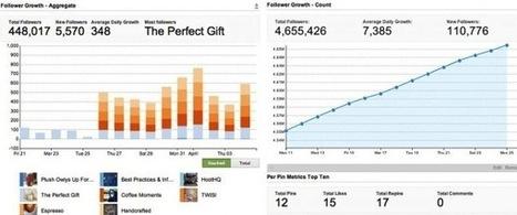 Checkout HootSuite Enterprise Announces Insights for Pinterest Marketers (Beta)   Strategy   Scoop.it