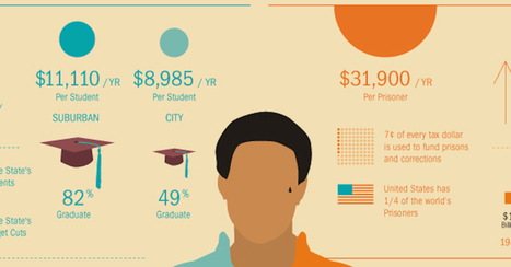 This Simple Graphic Shows America's Messed-Up Priorities   Learn by Design   Scoop.it