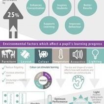 Classroom Design Affects Student Learning | Visual.ly | Kirjastoista, oppimisesta ja oppimisen ympäristöistä | Scoop.it