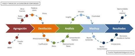 Mapa para crear un plan de curación de contenidos optimizado | Orientación Educativa - Enlaces para mi P.L.E. | Scoop.it