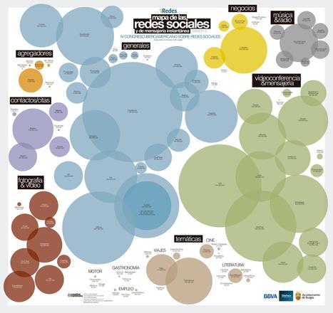 Mapa de las Redes Sociales 2014 #infografia #infographic ... | Social media y Community Manager | Scoop.it