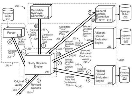 Décrypter les brevets de Google pour mieux comprendre le fonctionnement de l'algo Hummingbird | Référencement - Conseils d'optimisation SEO Pole Position Seo | Scoop.it
