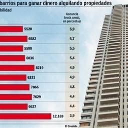 Es más rentable poner en alquiler un inmueble en Congreso o Boedo que en Puerto Madero | Noticias del Sector Inmobiliario | Scoop.it