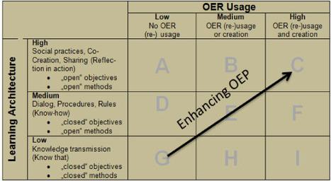 EURODL | OER, Resources for learning – Experiences from an OER Project in Sweden | Educación flexible y abierta | Scoop.it