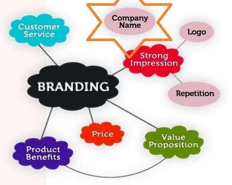 The Psychology Behind Naming Your Brand | BrandMarketingPsychology.com | Scoop.it