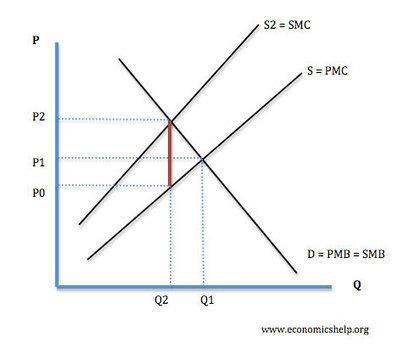 Economics Help 10 points?