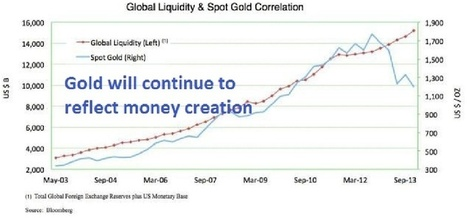Most currencies have declined between 97% and 99% against gold since the creation of the Fed | Gold and What Moves it. | Scoop.it
