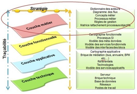 Processus métiers en entreprise : introduction et notions | Blog Objet ... | Processus métier et organisation | Scoop.it