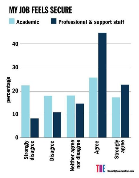 Times Higher University Workplace Survey 2016: results and analysis | Higher education news for libraries and librarians | Scoop.it