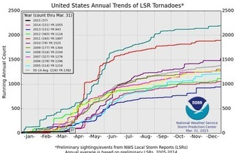 """Let sleeping tornadoes lie 