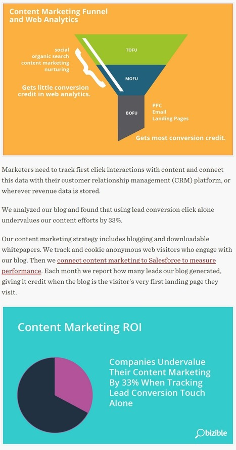 Here's The Right Way To Measure Content Marketing ROI - Bizible | Online Marketing | Scoop.it