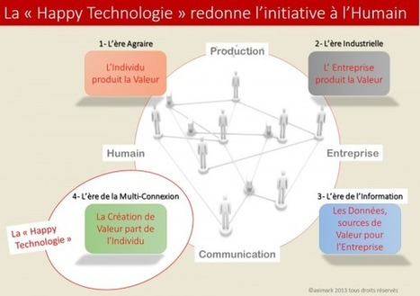 "La ""Happy Technologie"" redonne l'initiative à l'Humain. 