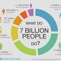 What Do 7 Billion People Do? | Visual.ly | Futurewaves | Scoop.it