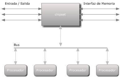 Sistema Operativo de Multiprocesadores | Multiprocesamiento | Scoop.it