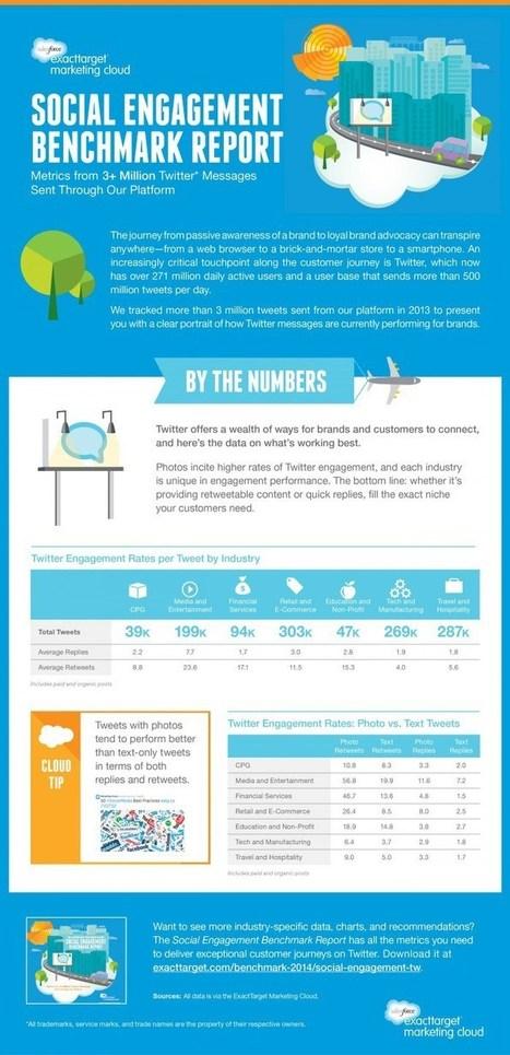 Taux d'engagement Twitter par Industrie et Type [Etude] | CommunityManagementActus | Scoop.it