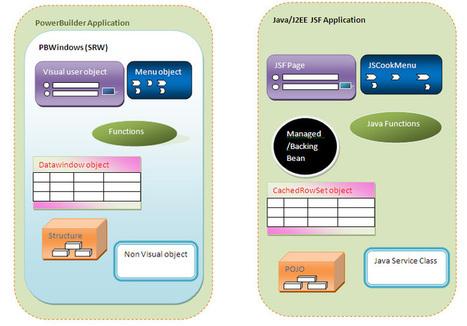 PB to Java | PowerBuilder Java Migration | ModernizeNow Migration Tool | Scoop.it