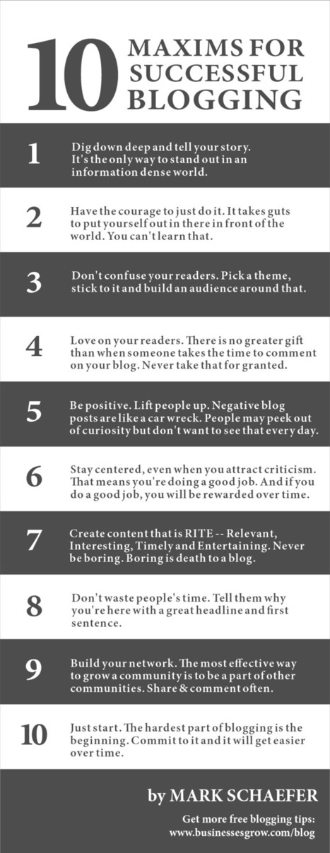 10 Maxims of Successful Blogging | Business Communication 2.0: Social Media and Digital Communication | Scoop.it