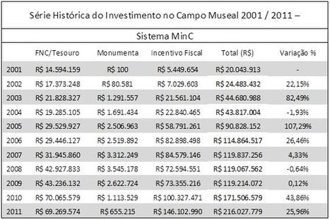 Quase 70% dos investimentos em museus brasileiros vêm de incentivos fiscais | transversais.org - arte, cultura e política | Scoop.it