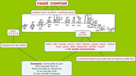 Formation du Passé Composé | culture fle célia | Scoop.it