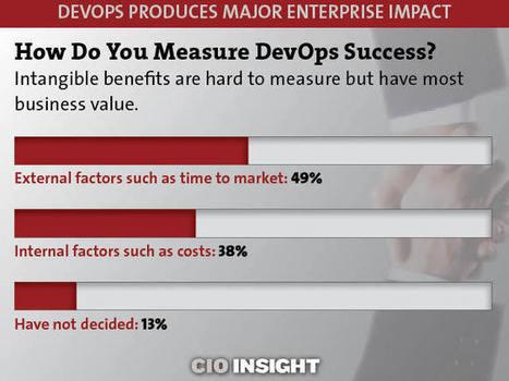 DevOps Produces Major Enterprise Impact - CIO Insight | DevOps | Scoop.it