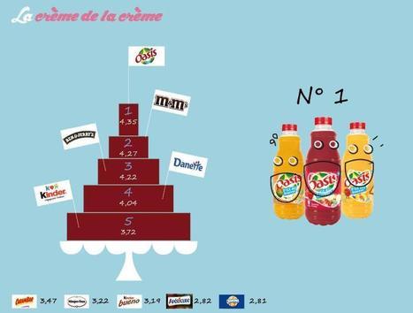 Oasis, M&M'S et Ben & Jerry's gèrent au mieux leur communication sur Facebook. | agro-media.fr | agroalim_distrib | Scoop.it