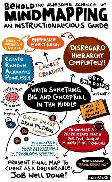 """Behold the awesome science of mindmapping... 