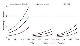Rising awareness may explain spike in autism diagnoses - SFARI.org   Autism   Scoop.it