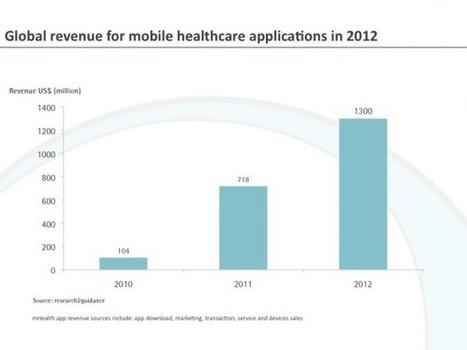 Der Mobile Health Markt: Trends und Entwicklungen | Mobile Health Trends | Scoop.it