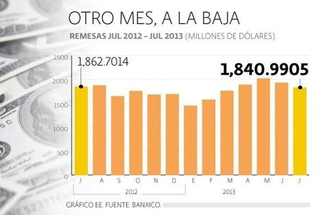 Remesas hilan 13 meses a la baja en julio - El Economista | moneytransfer | Scoop.it