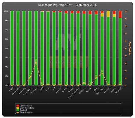 Les meilleurs antivirus du mois selon AV Comparatives | Trucs et astuces du net | Scoop.it