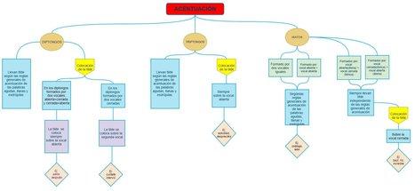 Gliffy - Online Diagram Software and Flowchart Software | Enlaces para el aula de sexto.Herramientas web 2.0 | Scoop.it