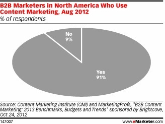For Driving Engagement, B2B Marketers Put a Premium on Content   Blogging & Content Strategy   Scoop.it