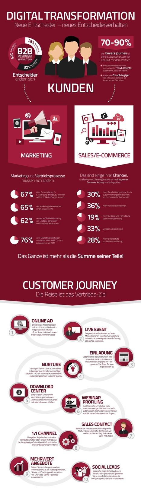 Marketingprozesse müssen sich ändern: Zehn Tipps für die Customer Journey | Customer Service: Aussen fächern-innen bündeln | Scoop.it