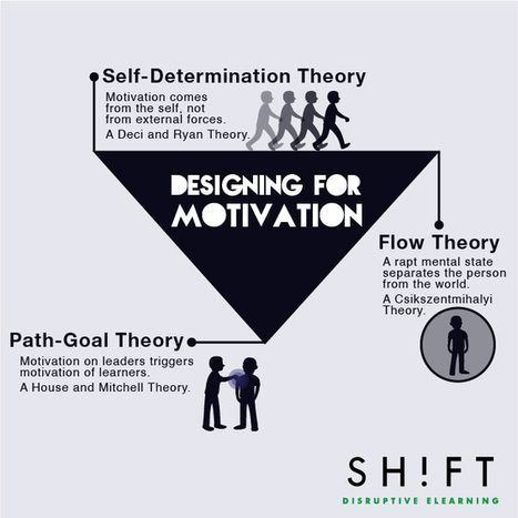 Designing for Motivation: Three Theories eLearning Designers Can Use | Higher Education and more... | Scoop.it