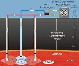 US Geothermal Industry Sees Continued Steady Growth in 2012 | Sustain Our Earth | Scoop.it