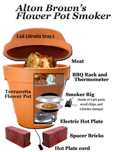 Let's make a smoker … out of a flower pot? | A Food Journey To Go | Garden Ideas by Team Pendley | Scoop.it