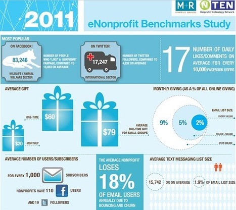Five Top Fives: Infographics from 2011 | visual data | Scoop.it