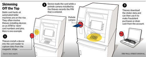 Theft of Debit-Card Data From ATMs Soars | Cyber Security | Scoop.it