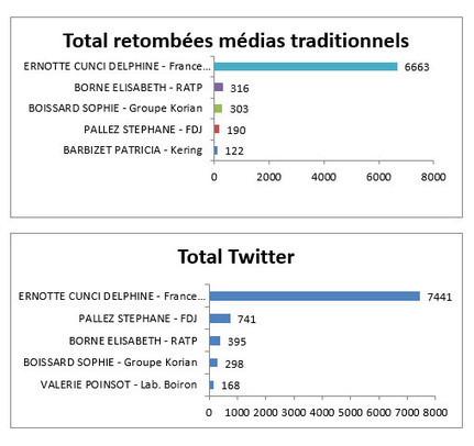 @Argusdelapresse: les femmes françaises influentes les plus citées dans les médias et sur Twitter | CultureRP | Scoop.it