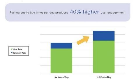 Pourquoi vous ne devez pas trop poster sur Facebook - Etude - | Performance web | Scoop.it